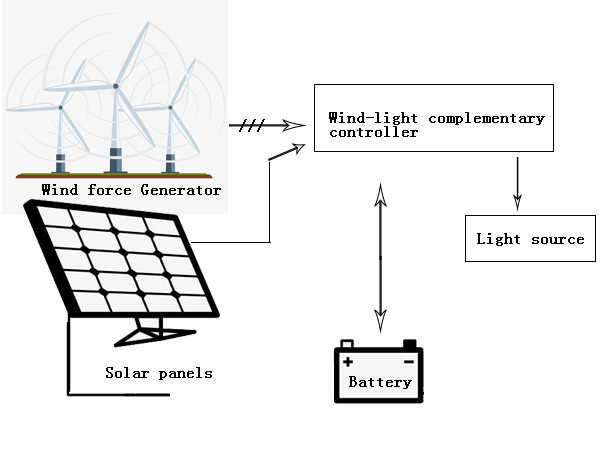 The composition of wind solar complementary LED street lights