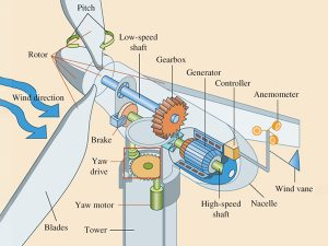 Composition of small horizontal axis wind turbine-wind wheel